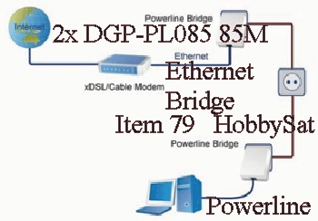 Computer - DGP-PL085 85M Powerline wall mount Ethernet Bridge Internet Adapter video streaming